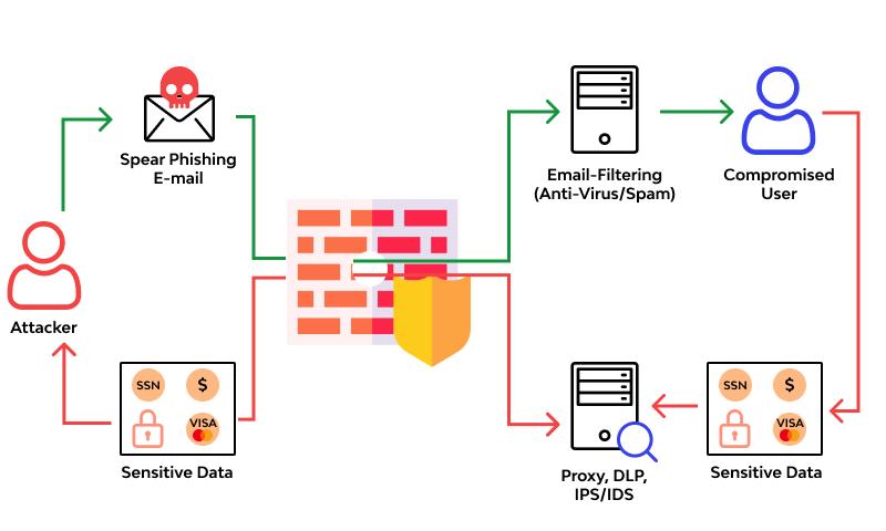 Sensitive Data Exposure Example