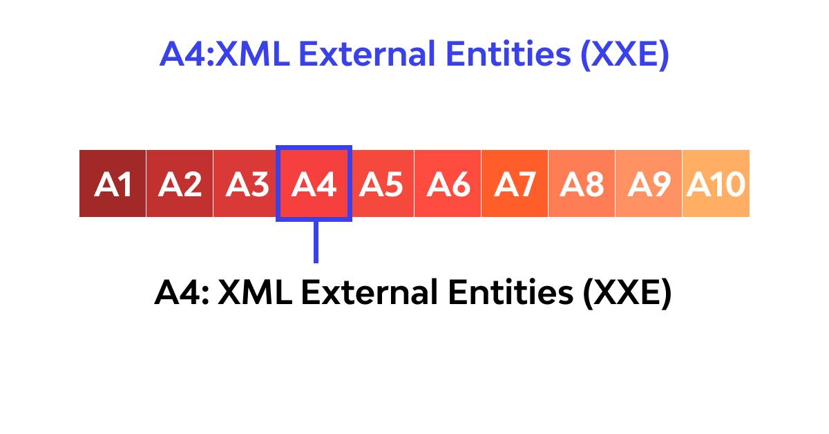 A4: XML External Entities (XXE) 2017 OWASP