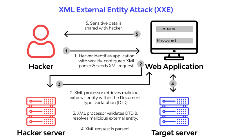 What is XXE attack