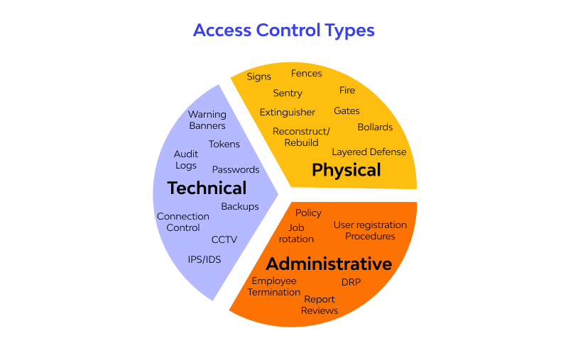 3 main types of access control