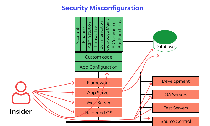 What is Security Misconfiguration