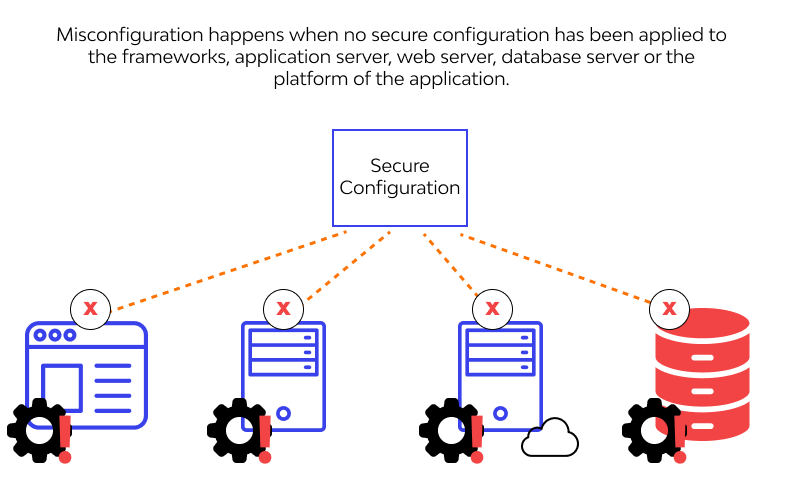 Security Misconfiguration examples