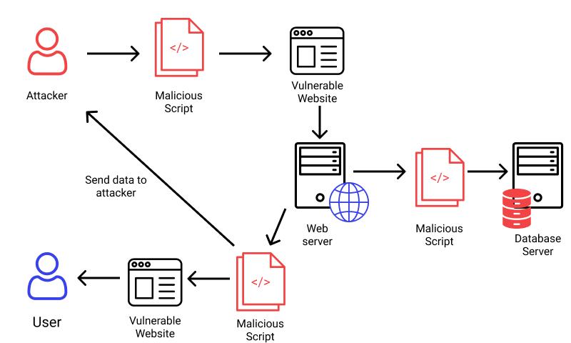 Cross-Site Scripting (XSS) example