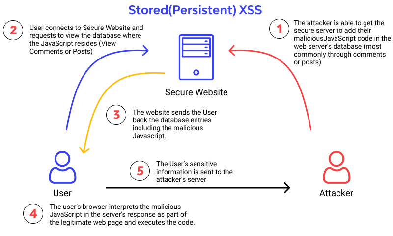 Stored(Persistent) XSS