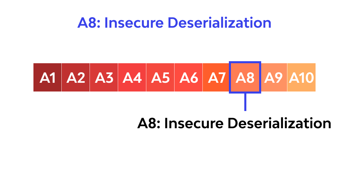 A8: Insecure Deserialization 2017 OWASP
