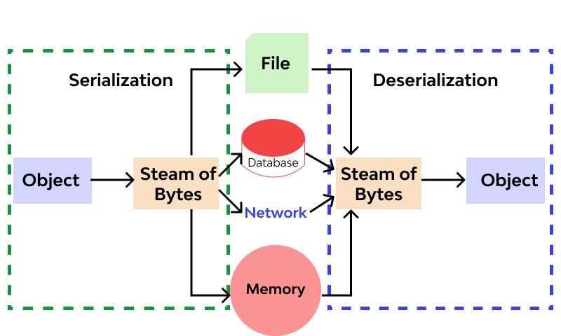 Insecure Deserialization work