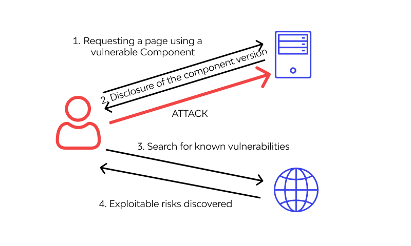 Examples of Using Components with Known Vulnerabilities