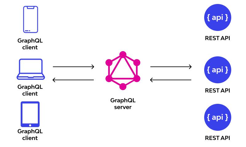 GraphQL and REST
