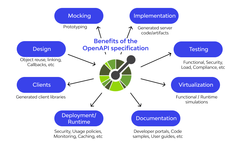 OpenAPI Specification
