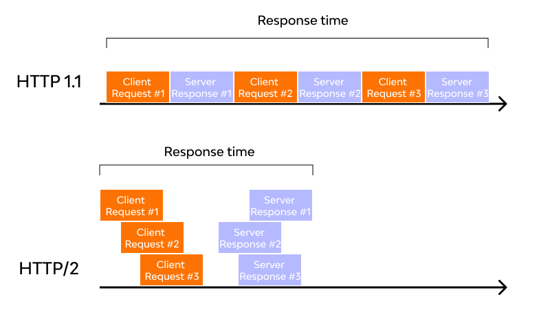 http1 vs http2 responce time