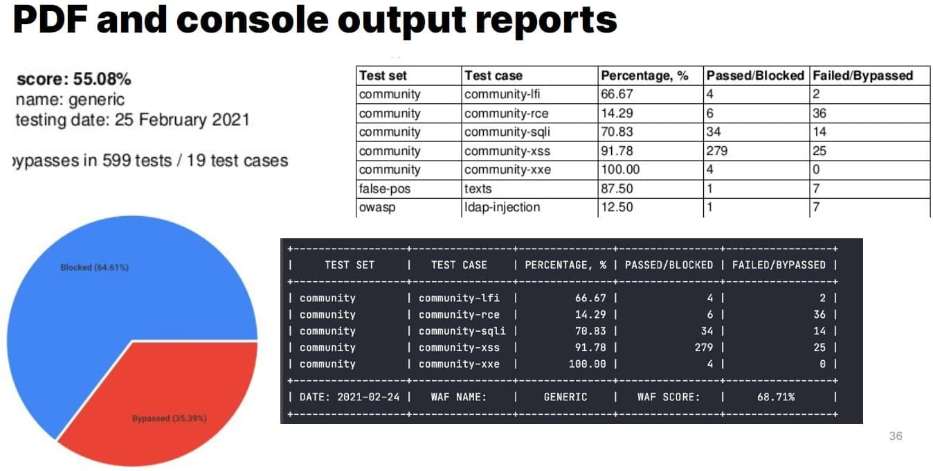 PDF and console output reports