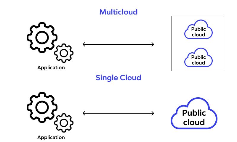 multicloud vs singlecloud