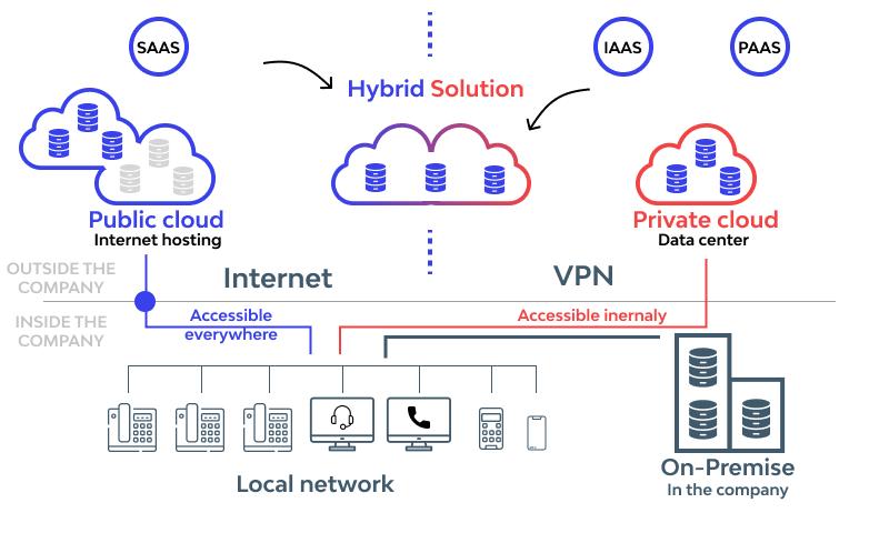 Work with Hybrid Cloud