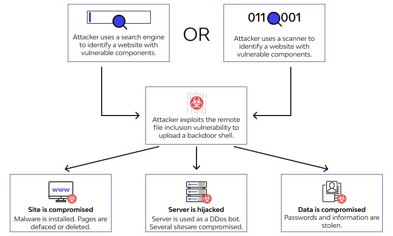 Remote file inclusion work