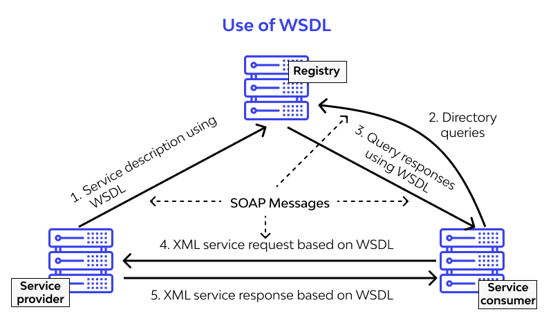 use of wsdl