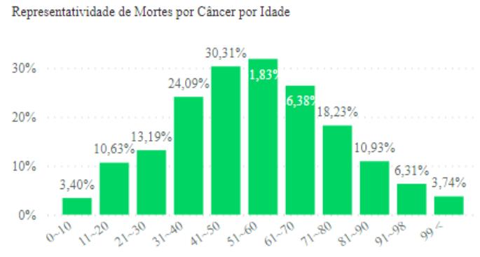 Representatividade de óbitos em decorrência de câncer por idade (brasil)