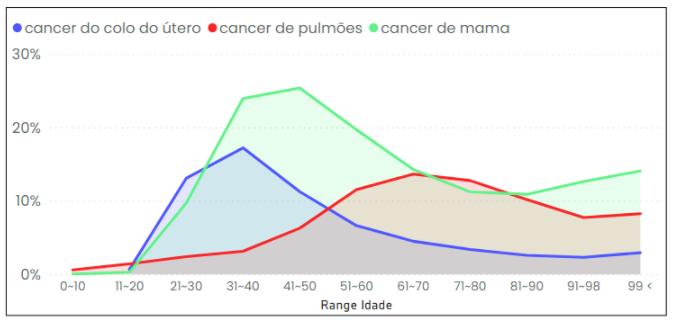 Representatividade de óbitos em decorrência de câncer de mama, colo de utero e pulmão por idade. (brasil de 2014 a 2019)