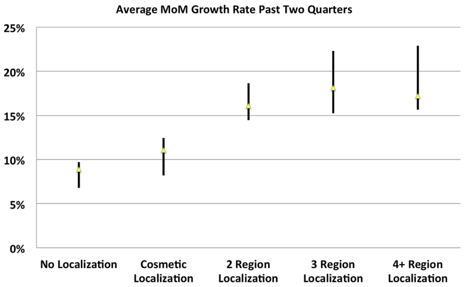 4+ region localization leads to +30% growth