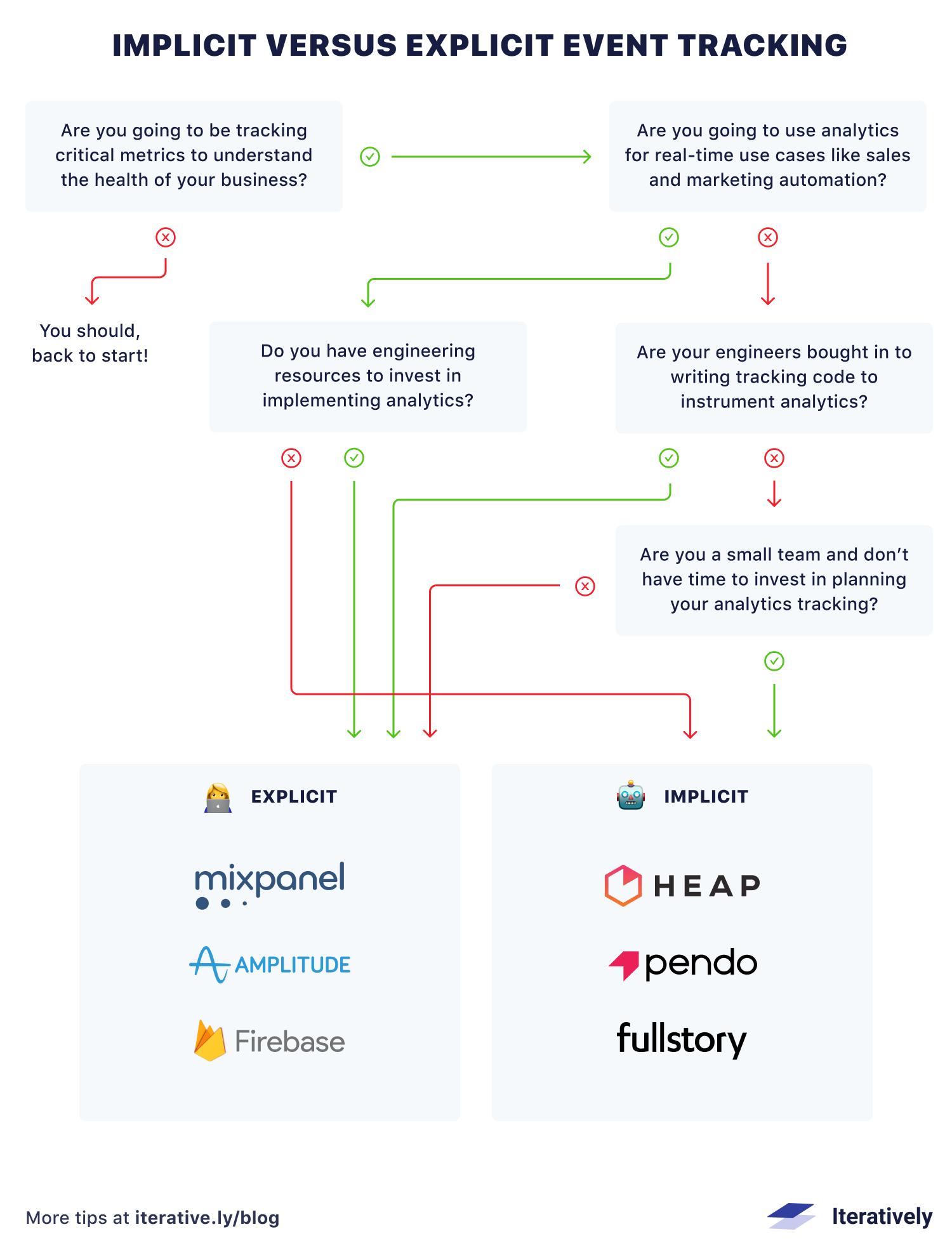 Choosing Implicit vs Explicit Event Tracking Infographic