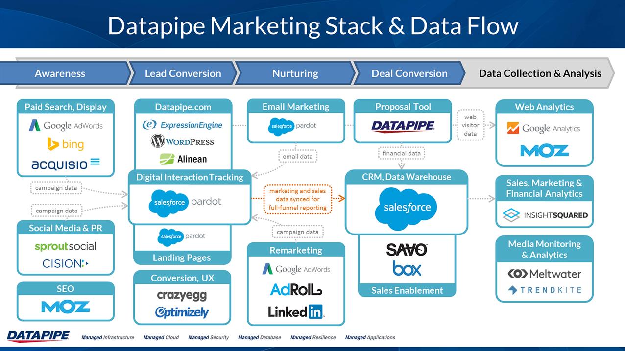 datapipe_marketing_tech_stack.png