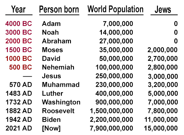 World population at time of Adam and Eve