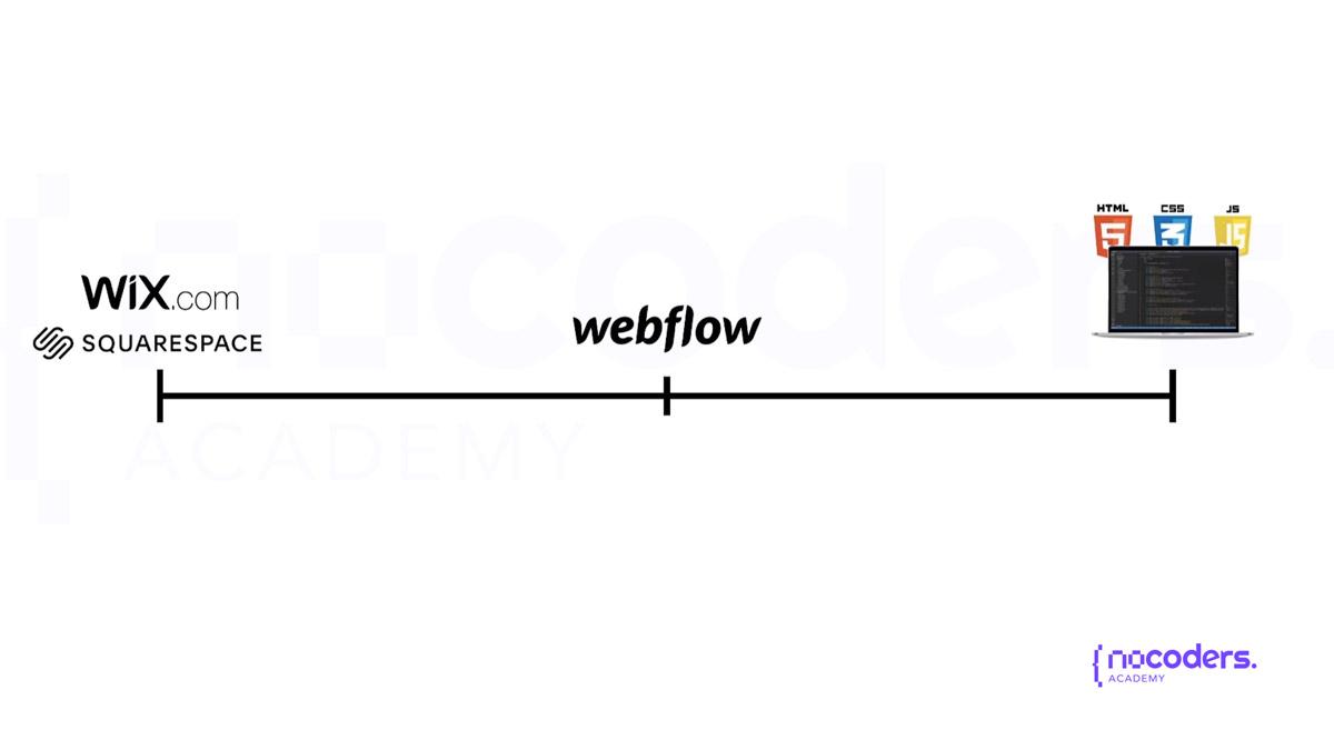 Comparativa de Webflow vs otras herramientas
