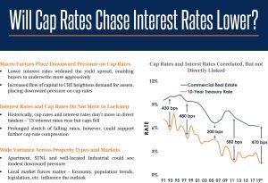 Will Cap Rates Fall?