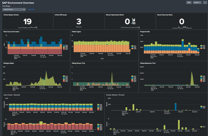Splunk SAP environment overview dashboard