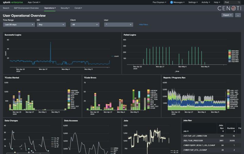 Splunk user overview dashboard for Cenoti