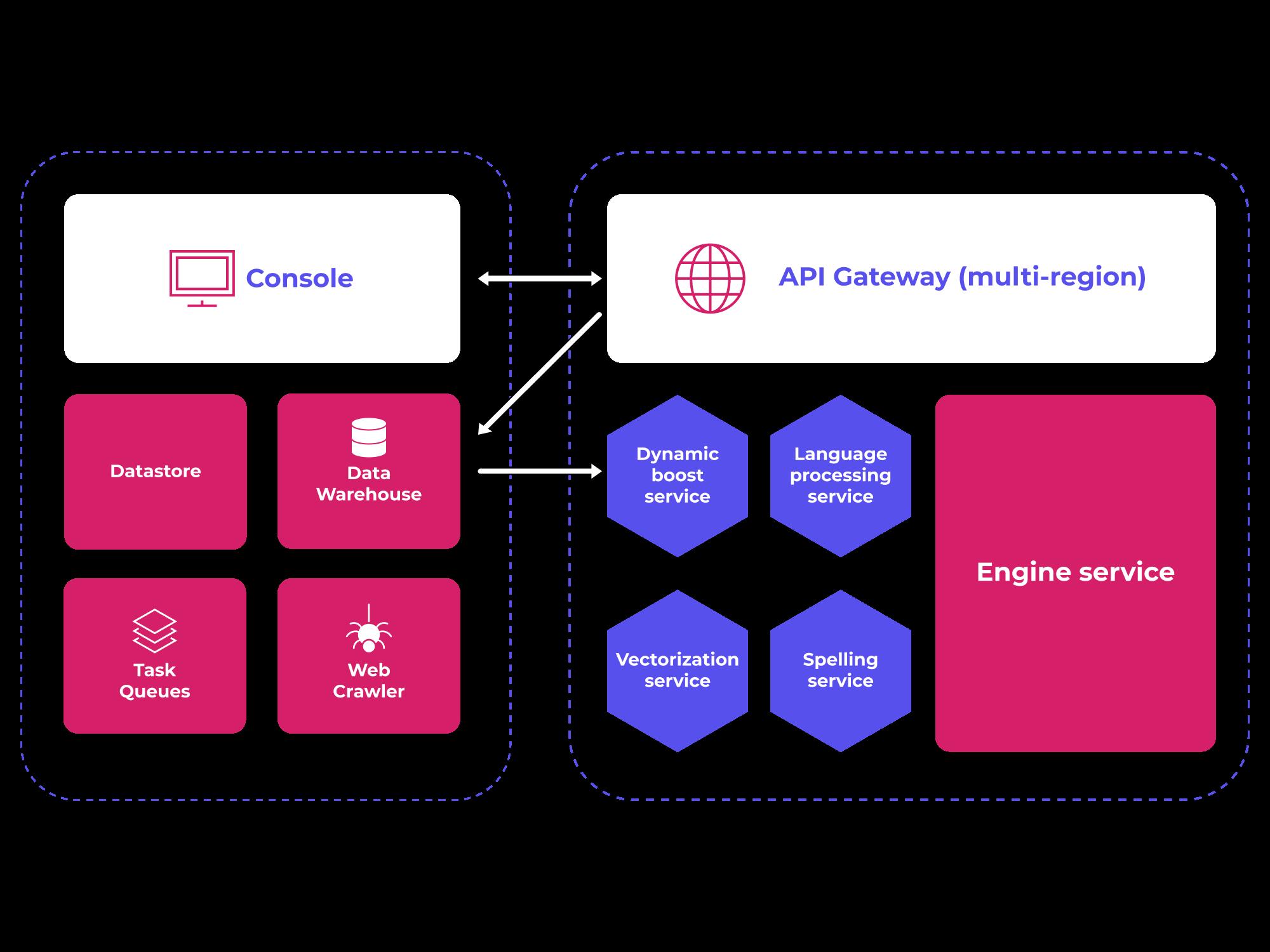 Sajari search engine architecture