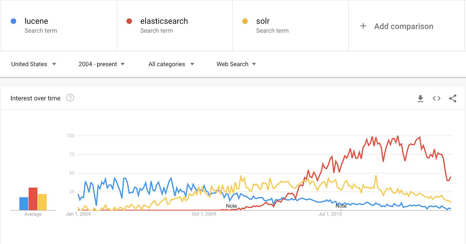 Google Trends for Elasticsearch