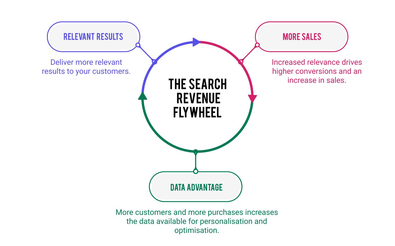 site search revenue flywheel