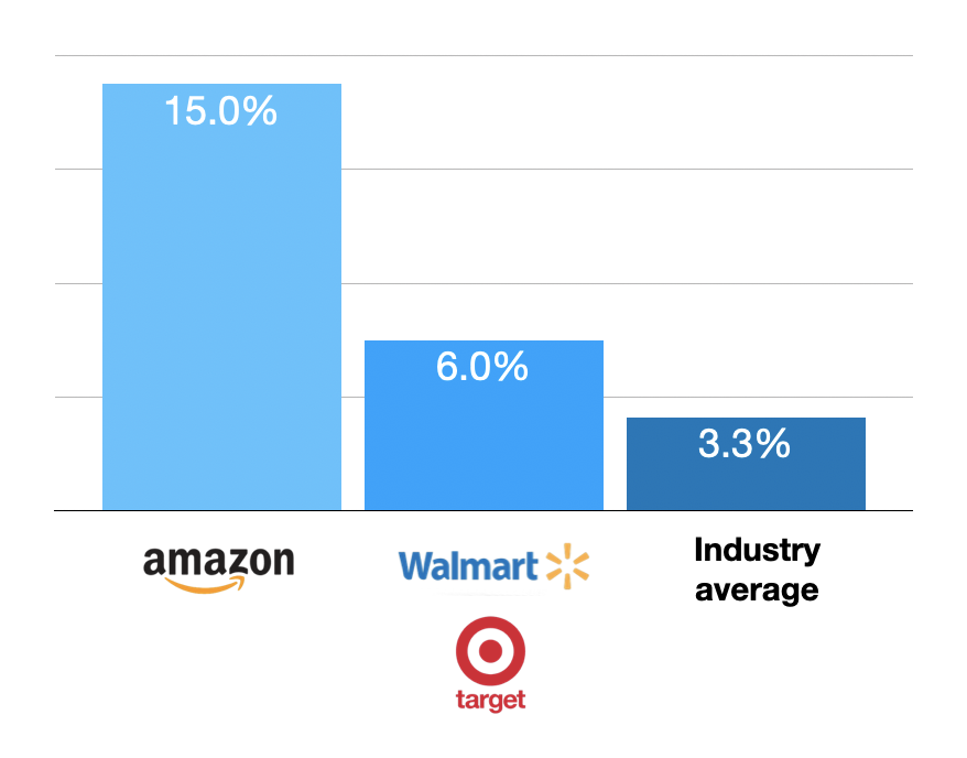 ecommerce average site conversion rate