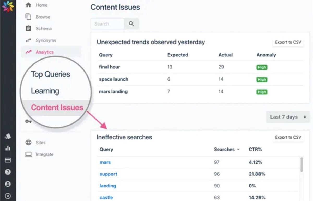Site search metrics