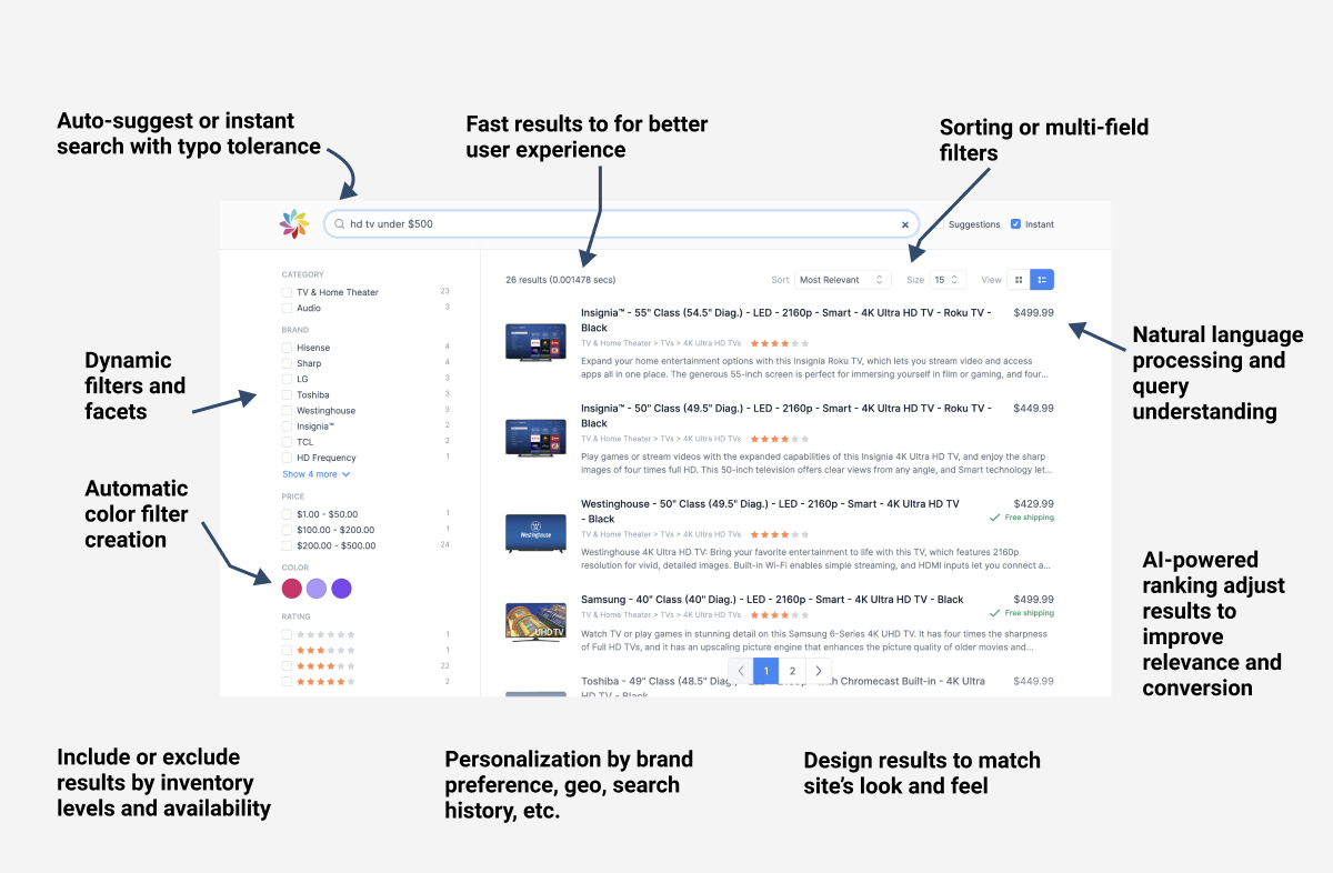 Anatomy of an e-commerce search result