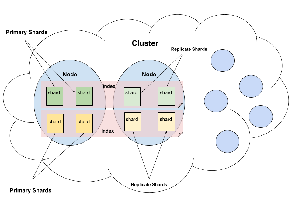 What Is Elasticsearch? And Could Sajari Be a Better Alternative?
