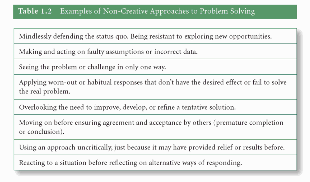 Table with text of examples of non-creative approaches. such as midnlessly defending the status quo.