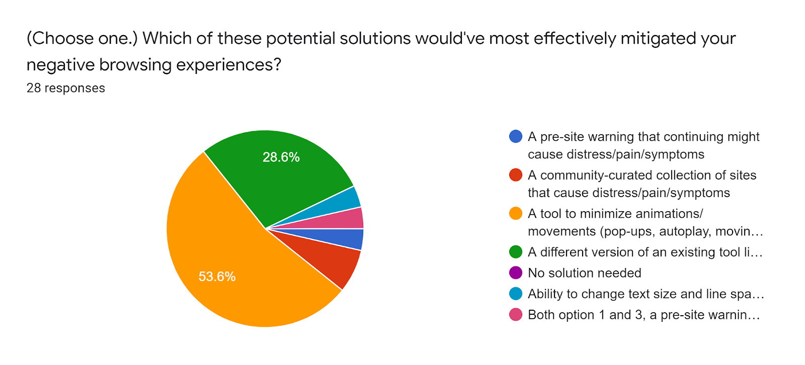 Forms response chart. Question title: (Choose one.) Which of these potential solutions would've most effectively mitigated your negative browsing experiences?. Number of responses: 28 responses.