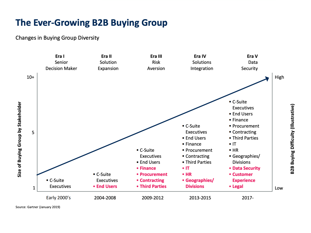 the ever growing b2b buying group
