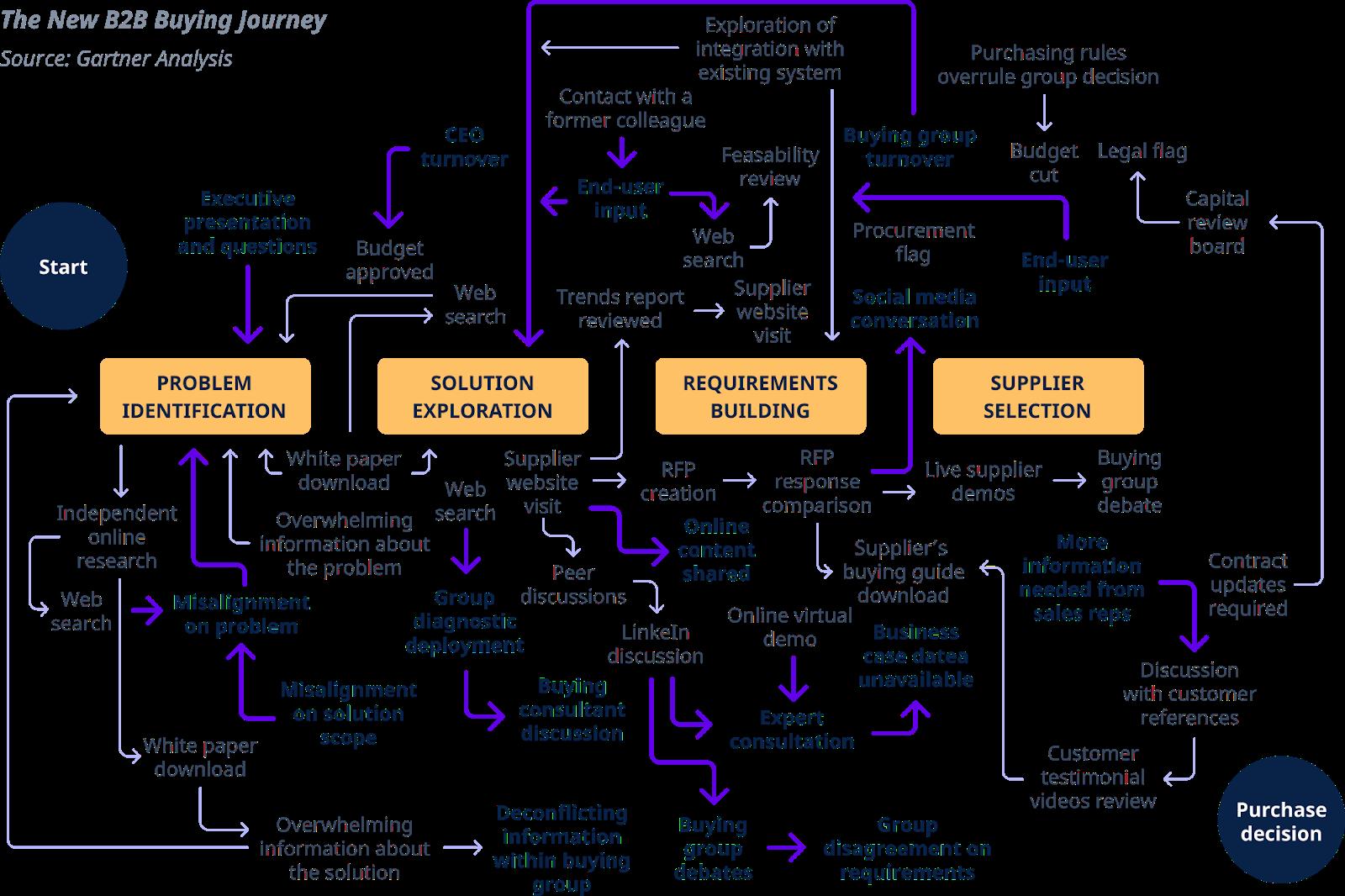 Diagram: the B2B buying journey