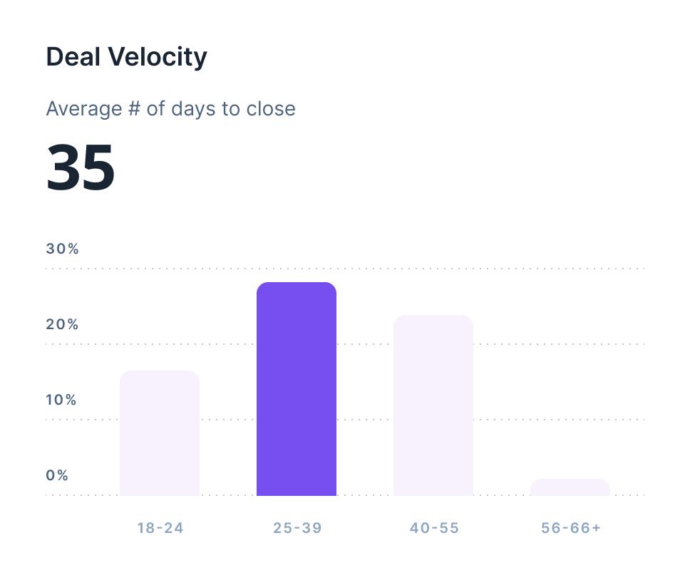 deal velocity img