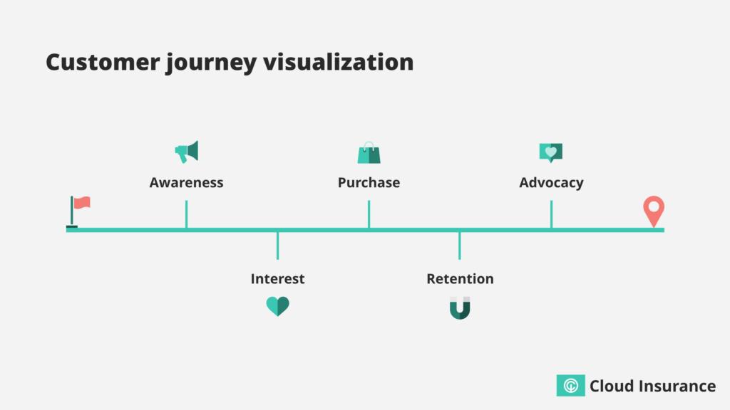 Customer journey visualisation.
