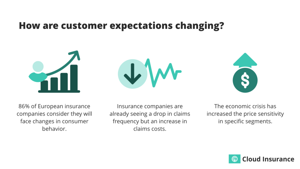 How customer expectations are changing.
