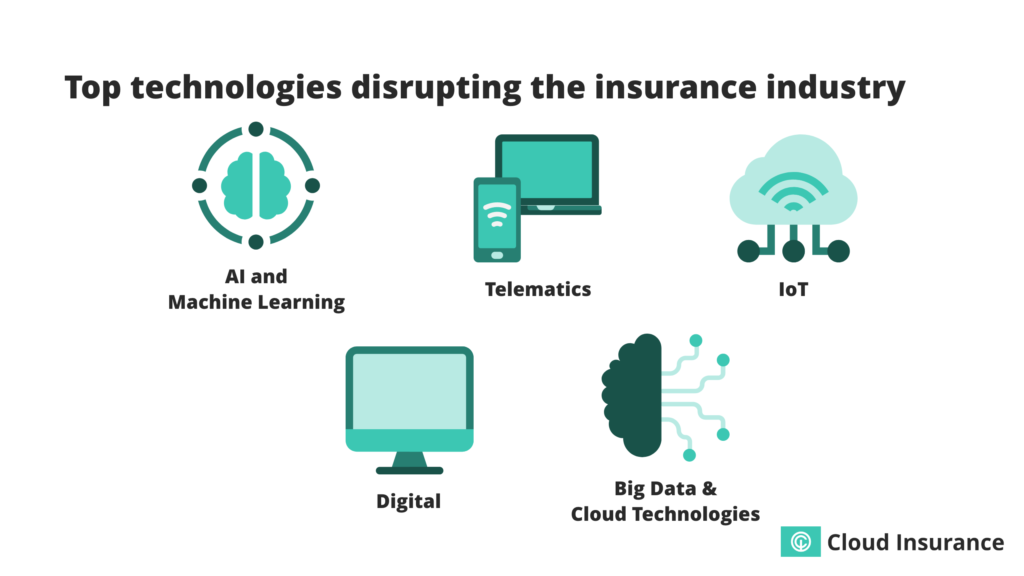 Technologies disrupting the insurance industry