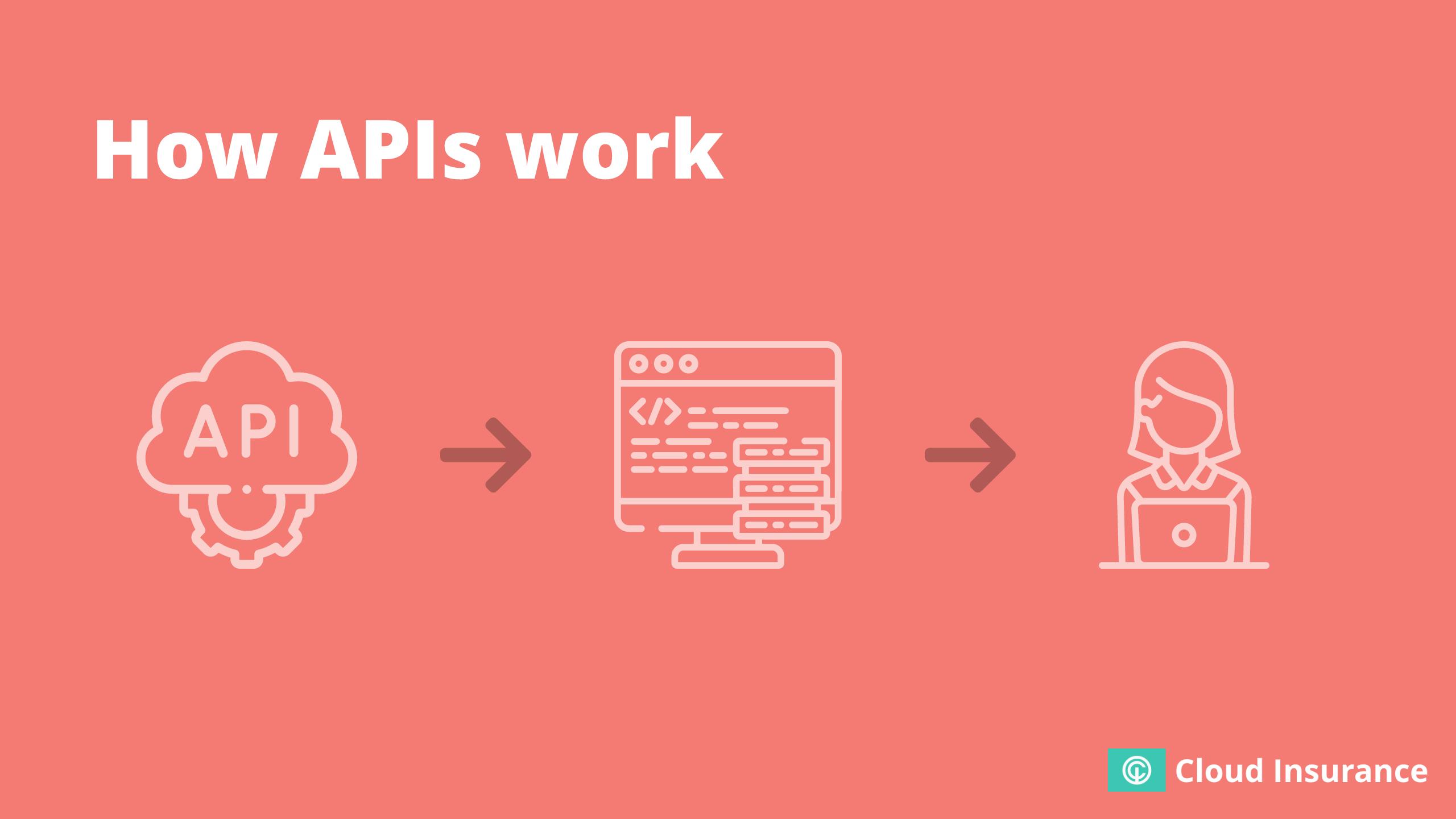 Visualisation of APIs.