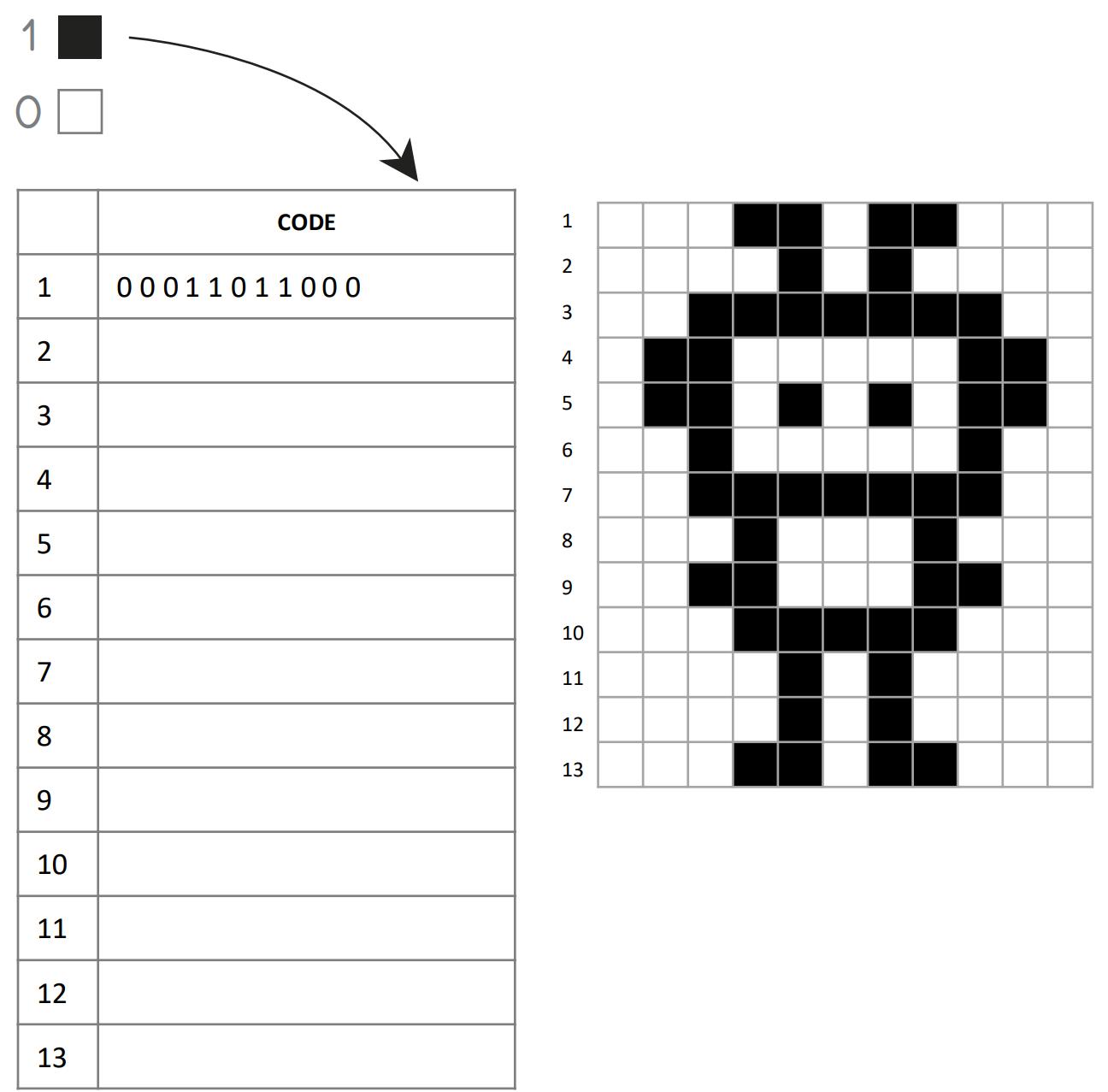 retrouve code binaire