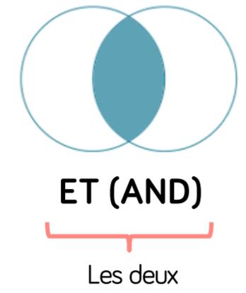 principe du ET