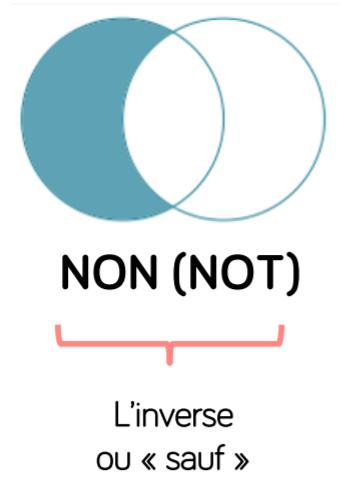 Principe du NON
