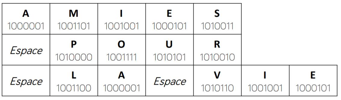 alphabet binaire