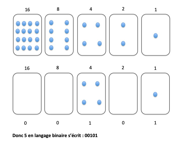 5 en language binaire